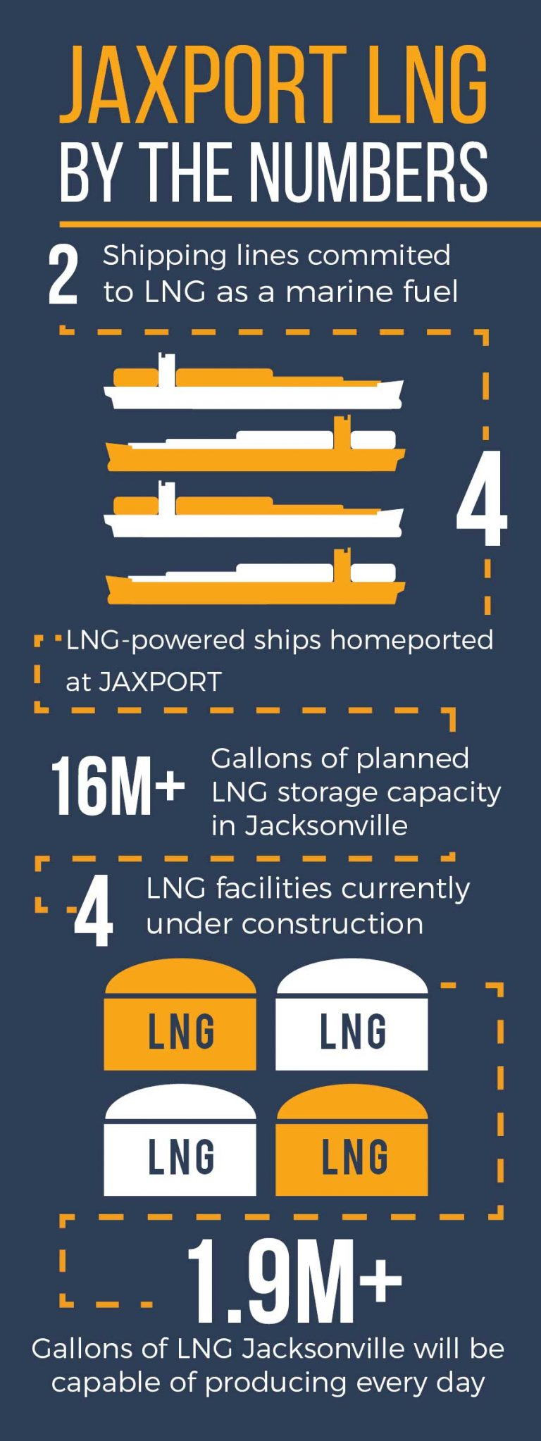 JAXPORT LNG by the numbers infographic